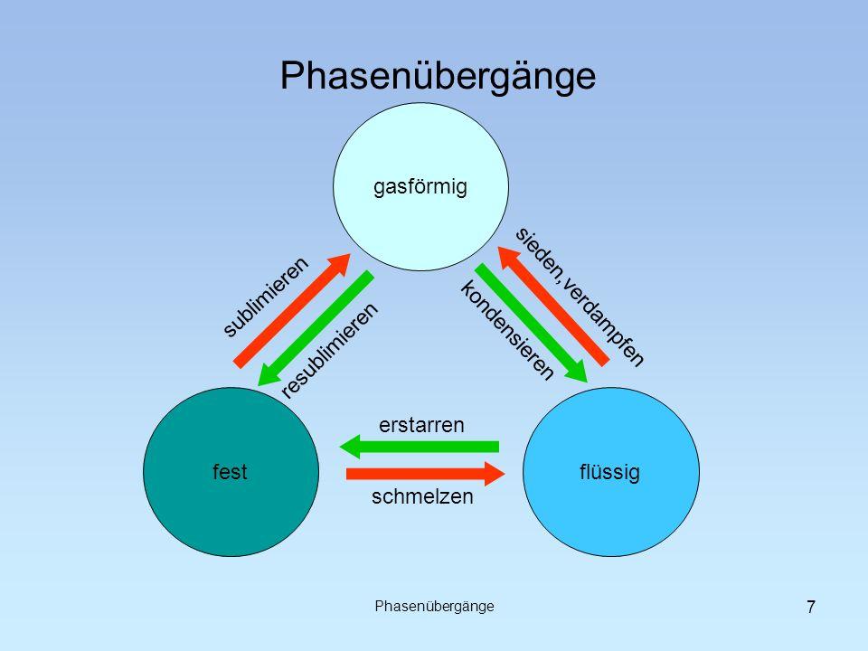 Phasenübergänge festflüssig gasförmig erstarren schmelzen sieden,verdampfen kondensieren resublimieren sublimieren Phasenübergänge 7