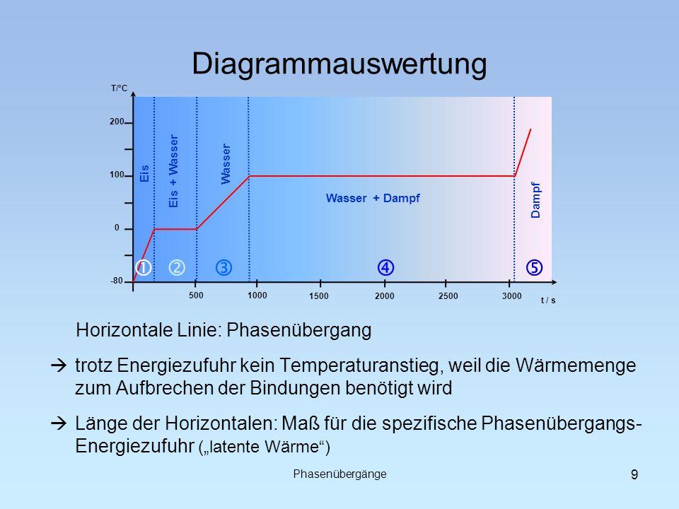 Diagrammauswertung -80 0 100 200 T/°C Eis Eis + Wasser Wasser Wasser + Dampf Dampf 5001000 t / s 1500200025003000 Horizontale Linie: Phasenübergang Ph