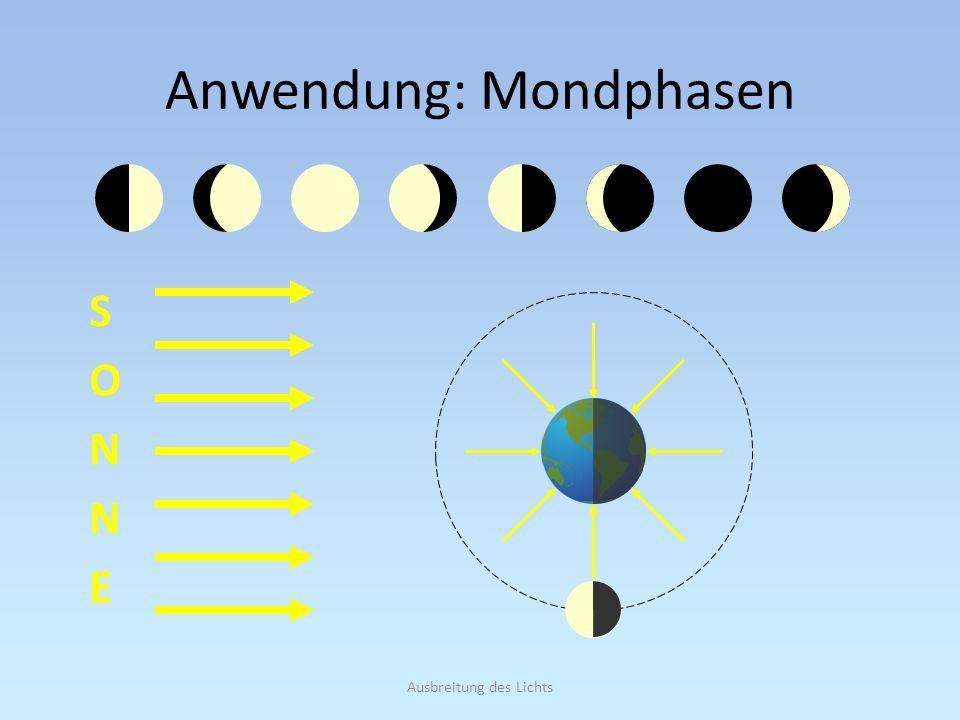 Ausbreitung des Lichts Anwendung: Mondphasen SONNESONNE