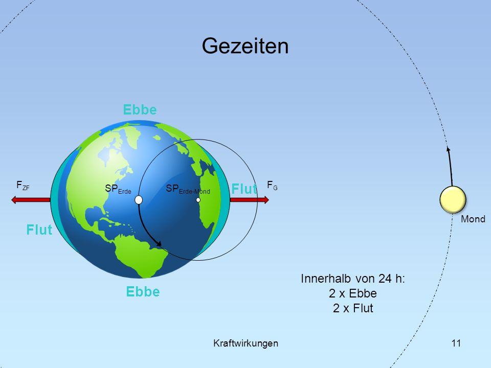 11 Gezeiten SP Erde SP Erde-Mond Mond FGFG F ZF Kraftwirkungen Flut Ebbe Innerhalb von 24 h: 2 x Ebbe 2 x Flut