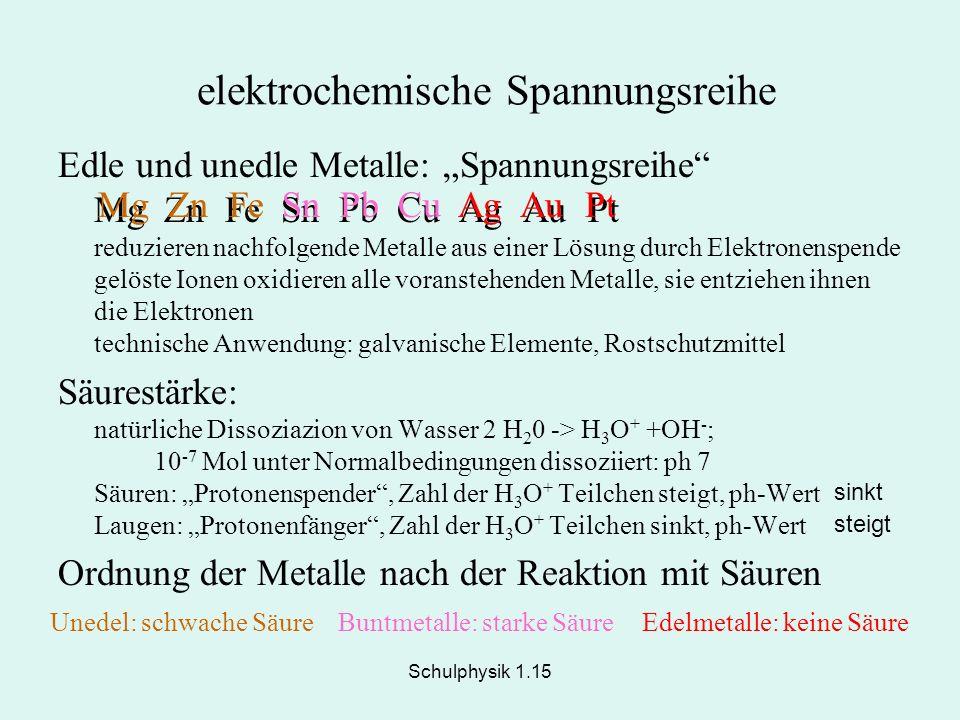 Schulphysik 1.15 elektrochemische Spannungsreihe Edle und unedle Metalle: Spannungsreihe Mg Zn Fe Sn Pb Cu Ag Au Pt reduzieren nachfolgende Metalle au