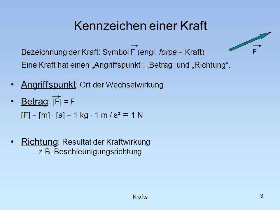 3 Kennzeichen einer Kraft Bezeichnung der Kraft: Symbol F (engl. force = Kraft) Eine Kraft hat einen Angriffspunkt, Betrag und Richtung. Angriffspunkt