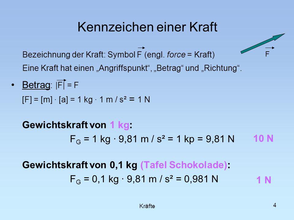 Bezeichnung der Kraft: Symbol F (engl. force = Kraft) Eine Kraft hat einen Angriffspunkt, Betrag und Richtung. Betrag : |F| = F [F] = [m] · [a] = 1 kg