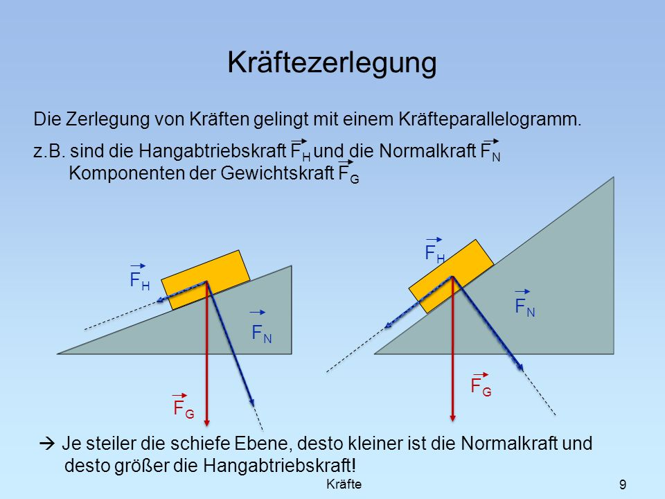 9 Kräftezerlegung Die Zerlegung von Kräften gelingt mit einem Kräfteparallelogramm. z.B. sind die Hangabtriebskraft F H und die Normalkraft F N Kompon