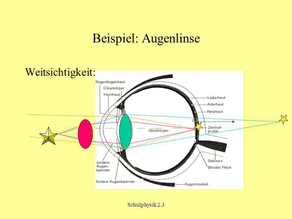 Schulphysik 2.3 Beispiel: Augenlinse Weitsichtigkeit: