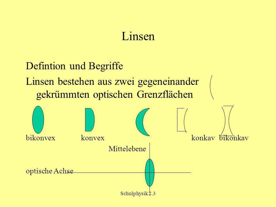 Schulphysik 2.3 Linsen Defintion und Begriffe Linsen bestehen aus zwei gegeneinander gekrümmten optischen Grenzflächen bikonvexkonvexkonkavbikonkav Mittelebene optische Achse