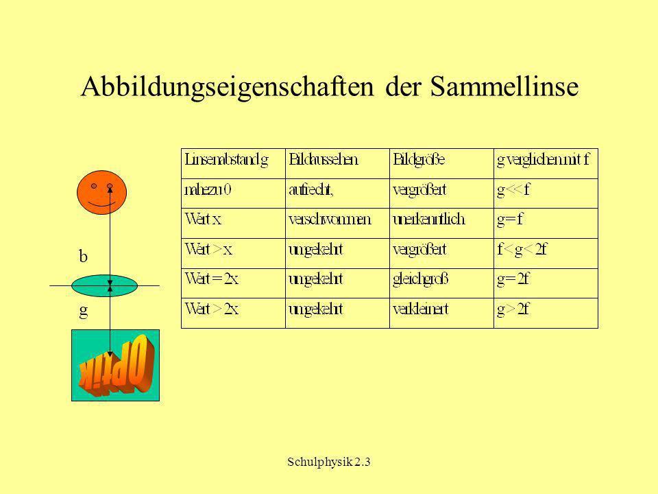 Schulphysik 2.3 Abbildungseigenschaften der Sammellinse b g