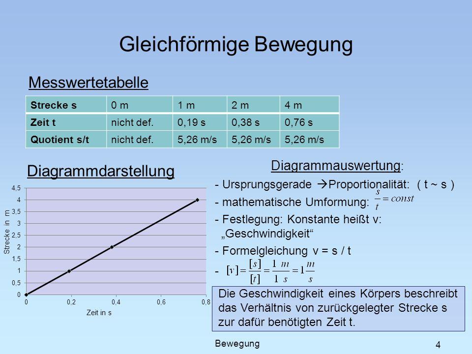 Gleichförmige Bewegung Messwertetabelle 4 Strecke s0 m1 m2 m4 m Zeit tnicht def.0,19 s0,38 s0,76 s Quotient s/tnicht def.5,26 m/s Diagrammdarstellung