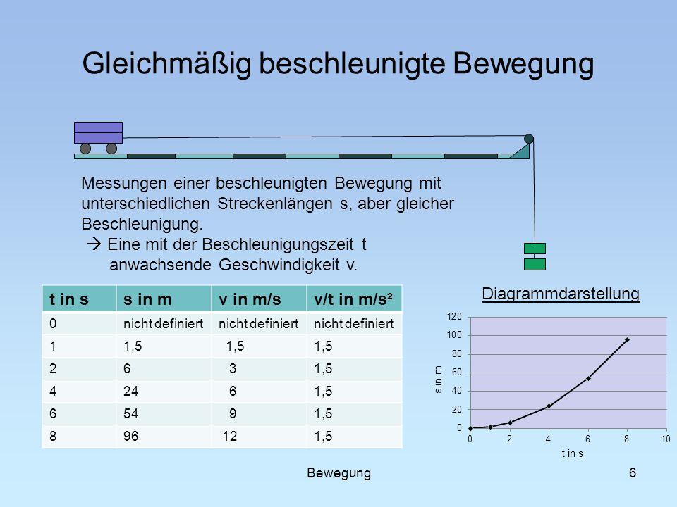 Gleichmäßig beschleunigte Bewegung t in ss in mv in m/sv/t in m/s² 0nicht definiert 11,5 26 3 424 61,5 654 91,5 896 121,5 6 Messungen einer beschleuni