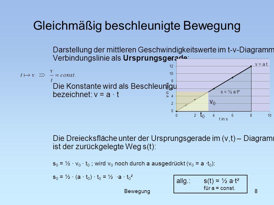 8 Gleichmäßig beschleunigte Bewegung Darstellung der mittleren Geschwindigkeitswerte im t-v-Diagramm: Verbindungslinie als Ursprungsgerade: Die Konsta