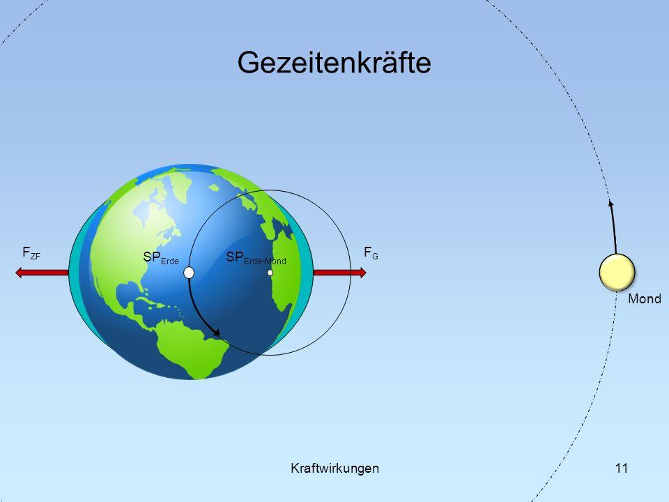 11 Gezeitenkräfte SP Erde SP Erde-Mond Mond FGFG F ZF Kraftwirkungen