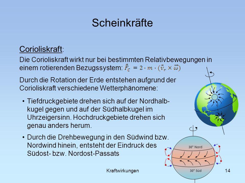 Scheinkräfte 14 Corioliskraft : Die Corioliskraft wirkt nur bei bestimmten Relativbewegungen in einem rotierenden Bezugssystem: Durch die Rotation der Erde entstehen aufgrund der Corioliskraft verschiedene Wetterphänomene: Tiefdruckgebiete drehen sich auf der Nordhalb- kugel gegen und auf der Südhalbkugel im Uhrzeigersinn.