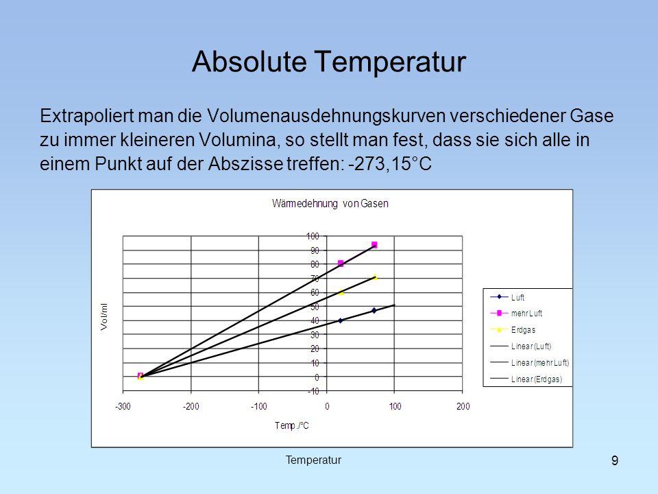 Absolute Temperatur Das erlaubt zwei Aussagen: Zur Erklärung hat man das kinetische Wärmemodell entwickelt: Wärme ist die Bewegungsenergie der (Gas)Teilchen ; wenn Gase kein Volumen benötigen, bewegen sich ihre Teilchen nicht mehr: absoluter Temperaturnullpunkt Temperatur Alle Gase zeigen gleiches Wärmedehnungsverhalten.