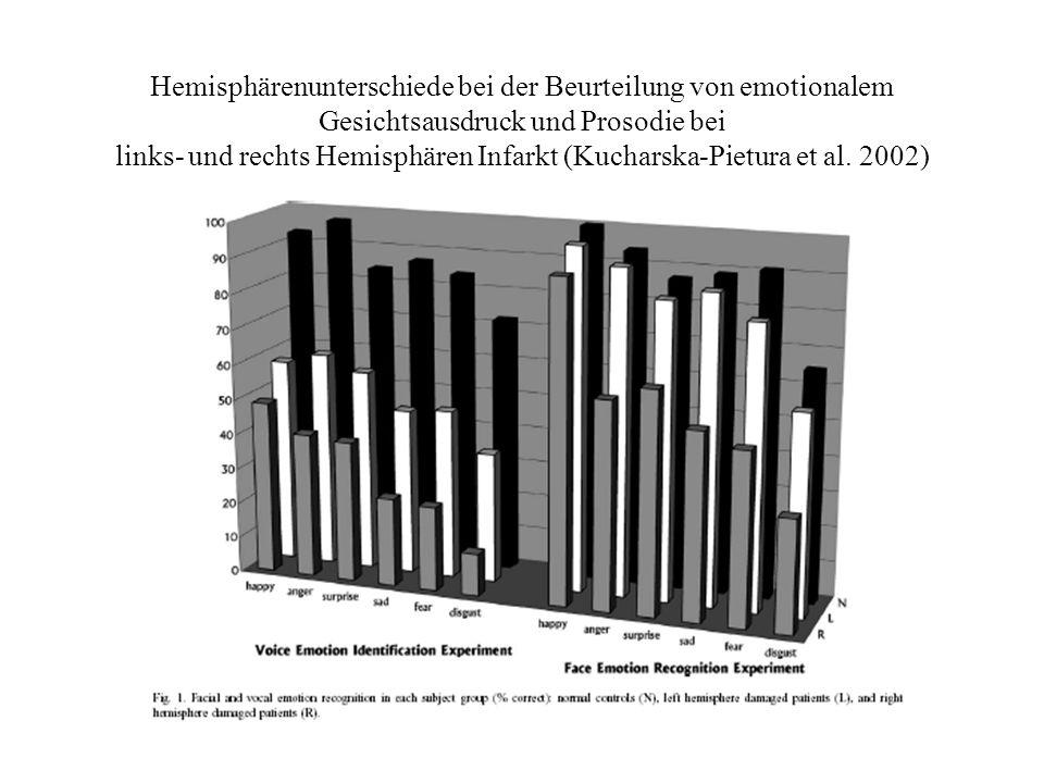 Hemisphärenunterschiede bei der Beurteilung von emotionalem Gesichtsausdruck und Prosodie bei links- und rechts Hemisphären Infarkt (Kucharska-Pietura