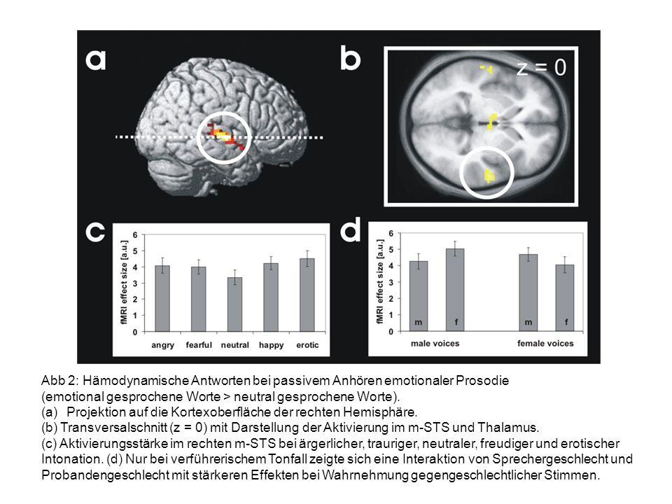 Abb 2: Hämodynamische Antworten bei passivem Anhören emotionaler Prosodie (emotional gesprochene Worte > neutral gesprochene Worte). (a)Projektion auf