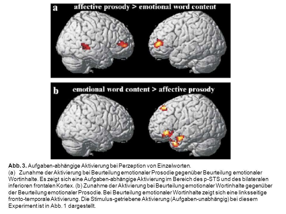 Abb. 3. Aufgaben-abhängige Aktivierung bei Perzeption von Einzelworten. (a)Zunahme der Aktivierung bei Beurteilung emotionaler Prosodie gegenüber Beur