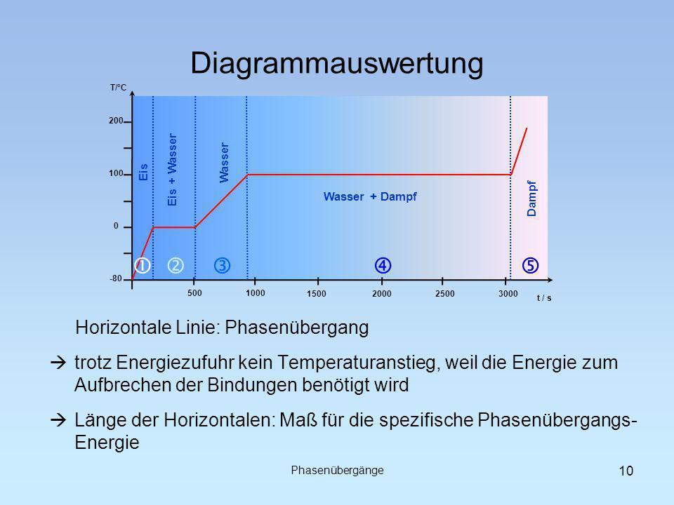 Diagrammauswertung -80 0 100 200 T/°C Eis Eis + Wasser Wasser Wasser + Dampf Dampf 5001000 t / s 1500200025003000 Horizontale Linie: Phasenübergang Phasenübergänge trotz Energiezufuhr kein Temperaturanstieg, weil die Energie zum Aufbrechen der Bindungen benötigt wird Länge der Horizontalen: Maß für die spezifische Phasenübergangs- Energie 10