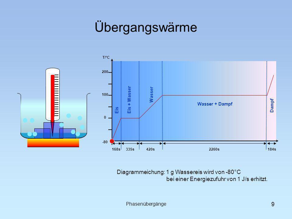 Übergangswärme 168s420s335s2260s184s -80 0 100 200 T/°C Eis Eis + Wasser Wasser Wasser + Dampf Dampf Phasenübergänge 9 Diagrammeichung: 1 g Wassereis wird von -80°C bei einer Energiezufuhr von 1 J/s erhitzt.