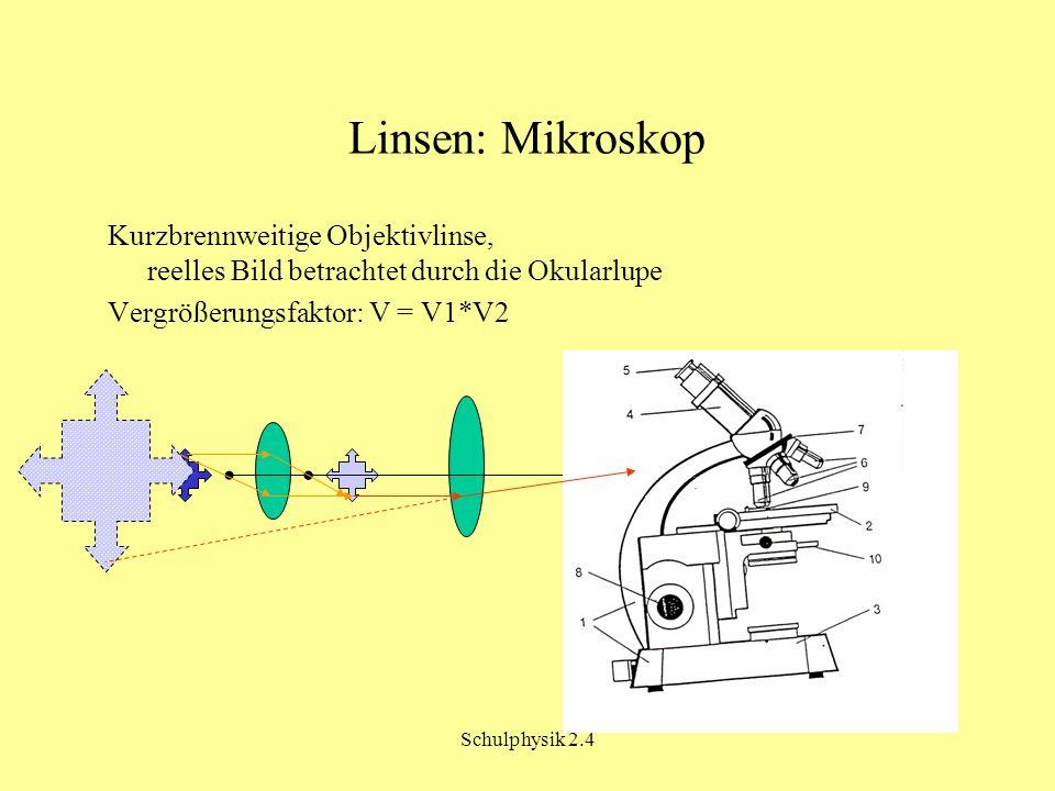 Schulphysik 2.4 Linsen: Mikroskop Kurzbrennweitige Objektivlinse, reelles Bild betrachtet durch die Okularlupe Vergrößerungsfaktor: V = V1*V2