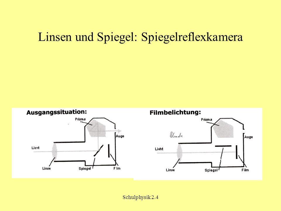 Schulphysik 2.4 Linsen und Spiegel: Spiegelreflexkamera