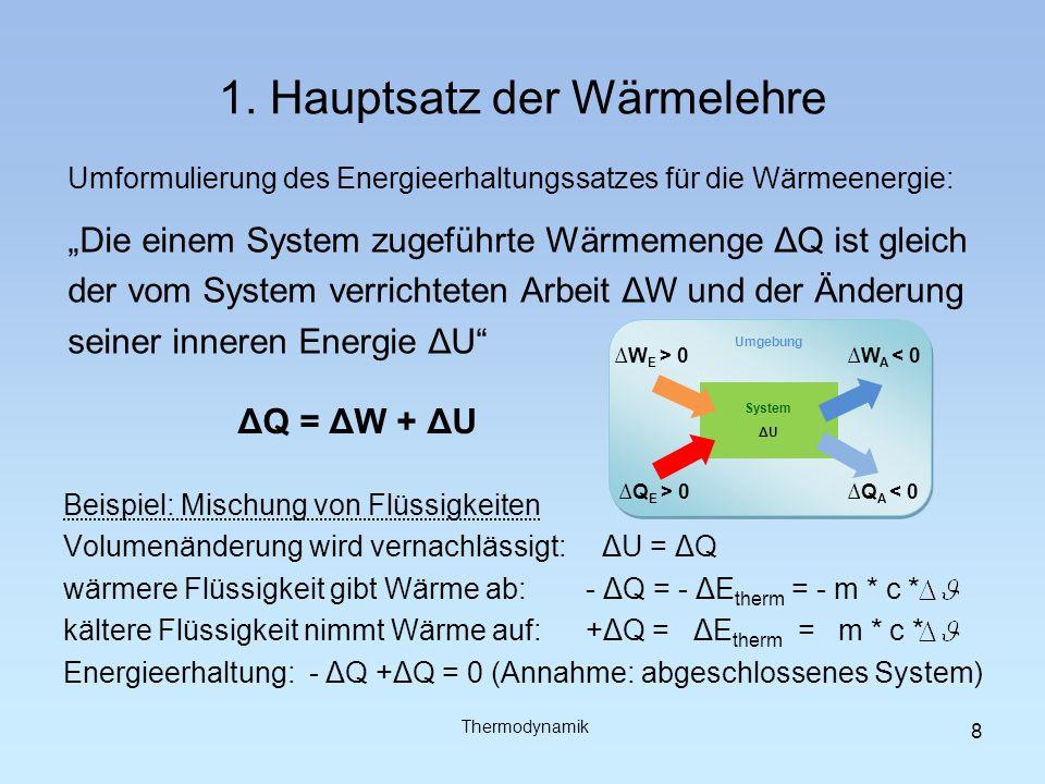 1. Hauptsatz der Wärmelehre Umformulierung des Energieerhaltungssatzes für die Wärmeenergie: Die einem System zugeführte Wärmemenge ΔQ ist gleich der