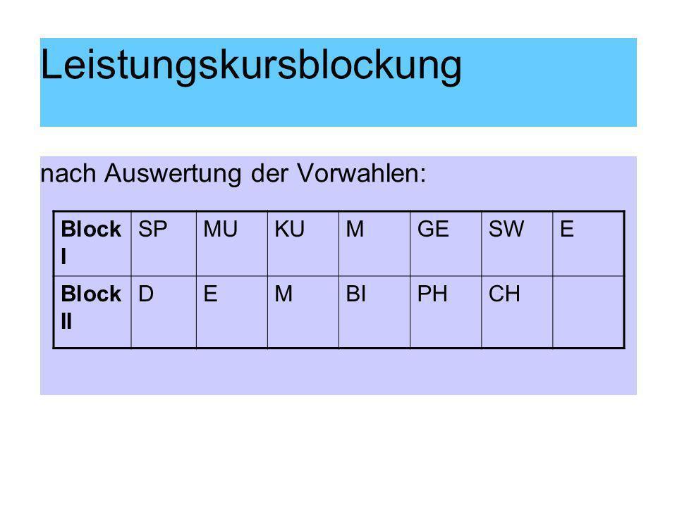 Leistungskursblockung nach Auswertung der Vorwahlen: Block I SPMUKUMGESWE Block II DEMBIPHCH