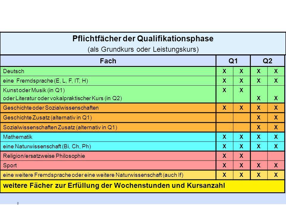 8 Pflichtfächer der Qualifikationsphase (als Grundkurs oder Leistungskurs) FachQ1Q2 DeutschXXXX eine Fremdsprache (E, L, F, IT, H)XXXX Kunst oder Musi