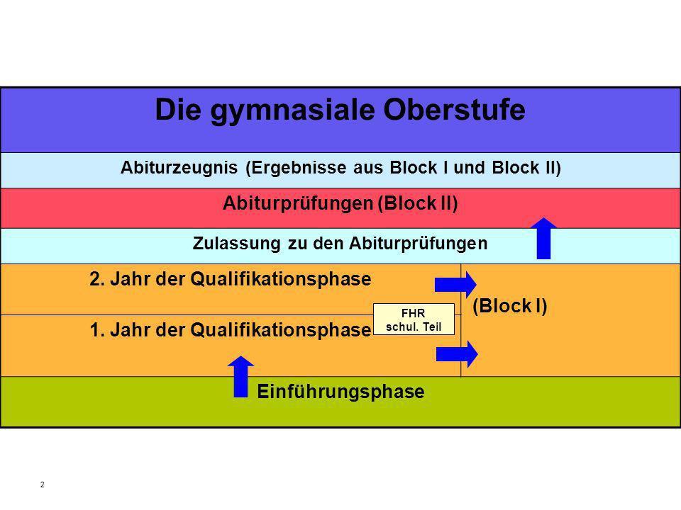 Kurse, die eingebracht werden müssen: 4 Kurse Deutsch 4 Kurse einer durchgehenden Fremdsprache 2 Kurse Musik, Kunst, Literatur oder vokalprakt.