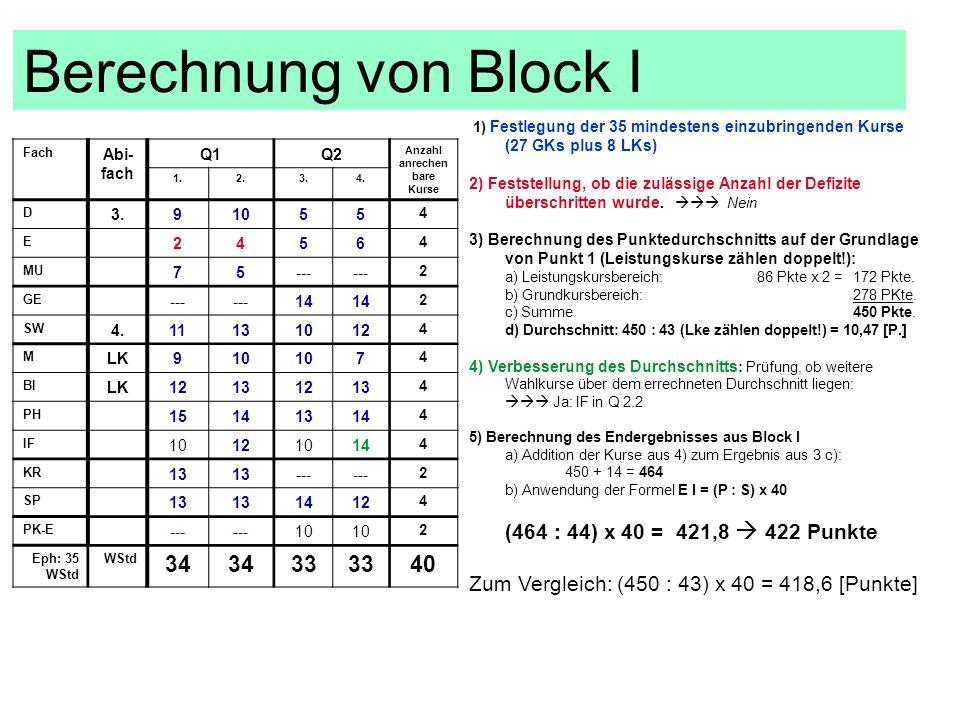 Fach Abi- fach Q1Q2 Anzahl anrechen bare Kurse 1.2.3.4. D 3.91055 4 E 2456 4 MU 75--- 2 GE --- 14 2 SW 4.11131012 4 M LK910 7 4 BI LK12131213 4 PH 151