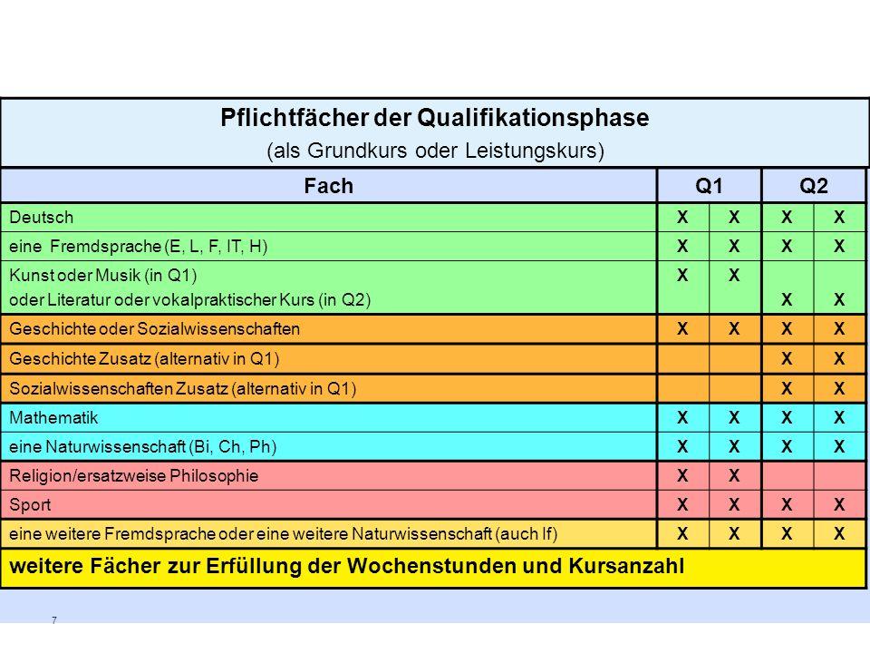 7 Pflichtfächer der Qualifikationsphase (als Grundkurs oder Leistungskurs) FachQ1Q2 DeutschXXXX eine Fremdsprache (E, L, F, IT, H)XXXX Kunst oder Musi