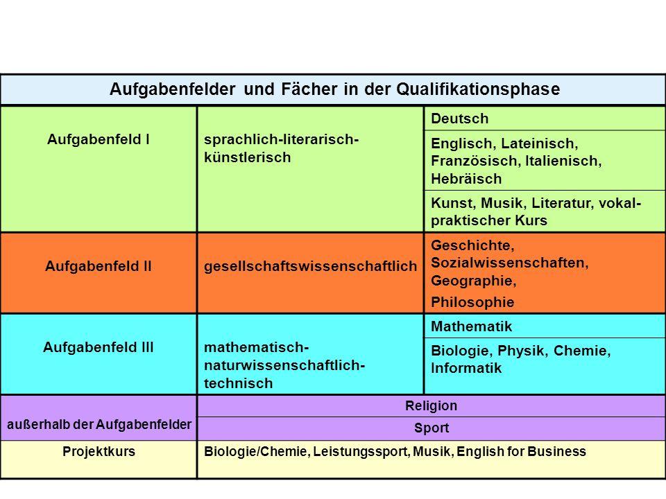 8 Aufgabenfelder und Fächer in der Qualifikationsphase Aufgabenfeld Isprachlich-literarisch- künstlerisch Deutsch Englisch, Lateinisch, Französisch, I