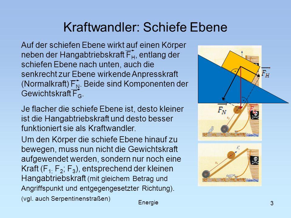 Kraftwandler: Schiefe Ebene 3 Auf der schiefen Ebene wirkt auf einen Körper neben der Hangabtriebskraft F H, entlang der schiefen Ebene nach unten, au