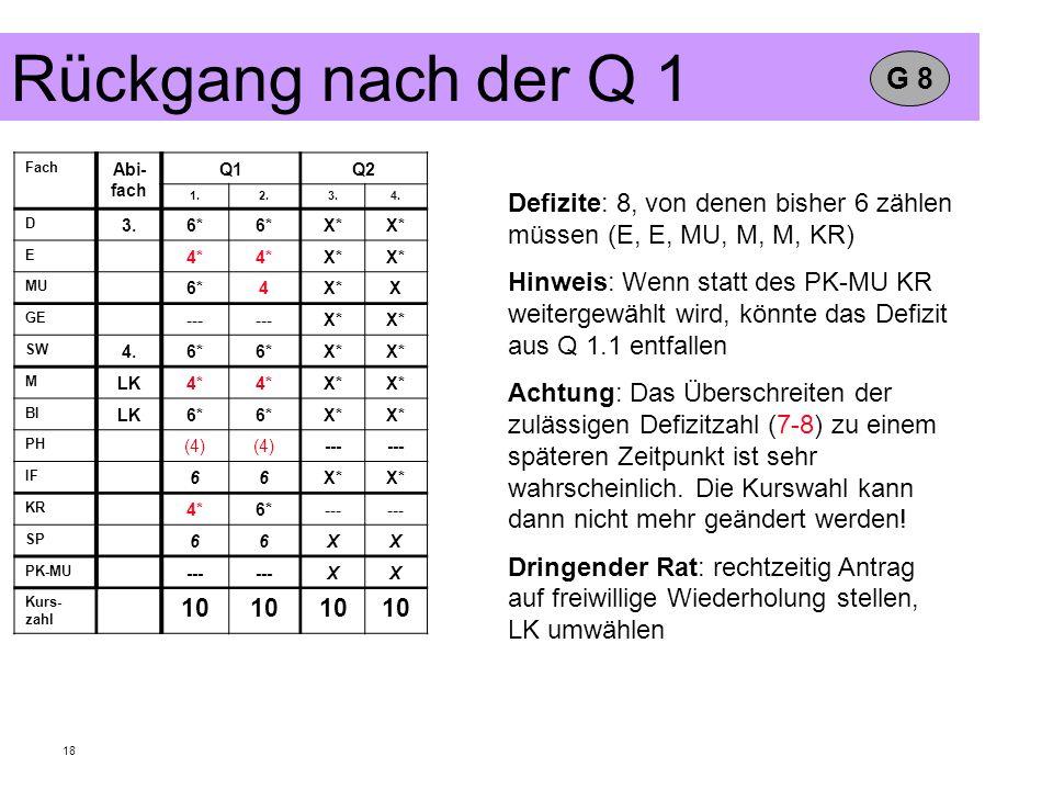 18 Fach Abi- fach Q1Q2 1.2.3.4. D 3.6* X* E 4* X* MU 6*4X*X GE --- X* SW 4.6* X* M LK4* X* BI LK6* X* PH (4) --- IF 66X* KR 4*6*--- SP 66XX PK-MU ---