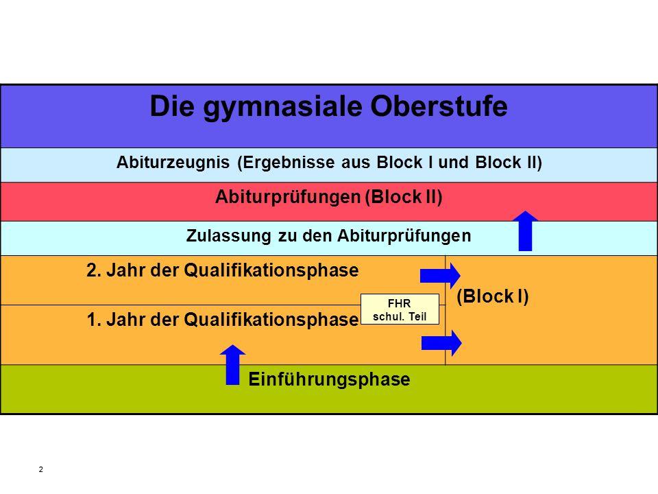 22 Die gymnasiale Oberstufe Abiturzeugnis (Ergebnisse aus Block I und Block II) Abiturprüfungen (Block II) Zulassung zu den Abiturprüfungen 2. Jahr de