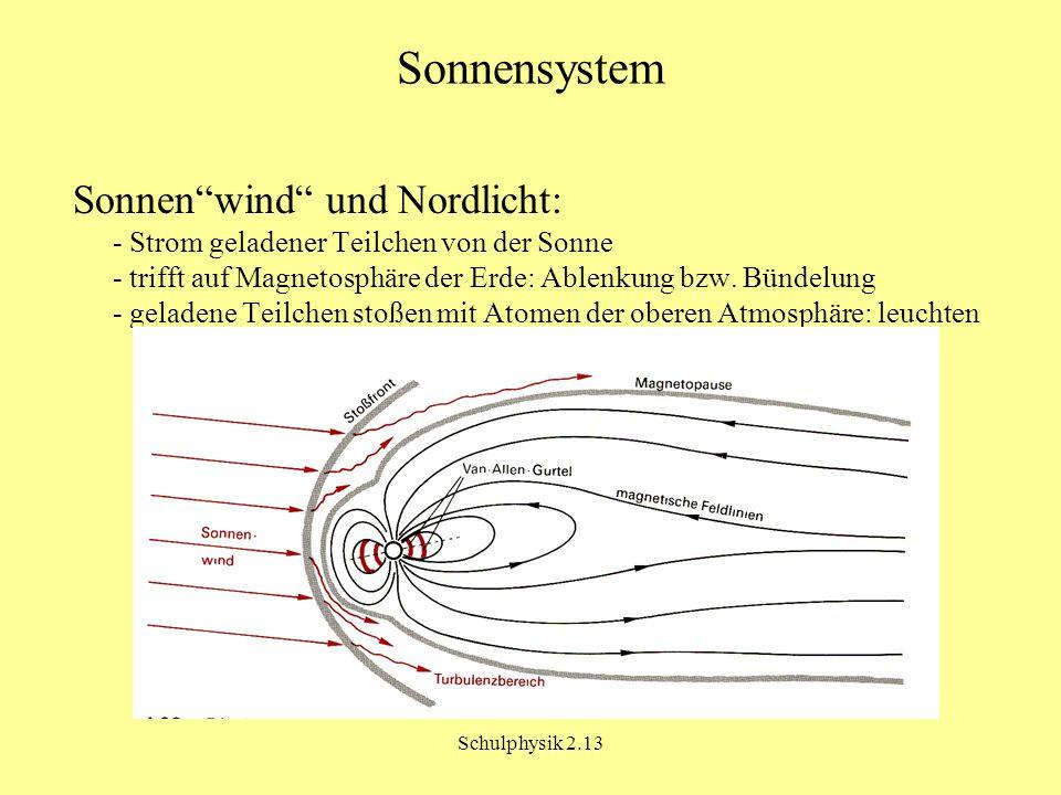 Schulphysik 2.13 Sonnensystem Sonnenwind und Nordlicht: - Strom geladener Teilchen von der Sonne - trifft auf Magnetosphäre der Erde: Ablenkung bzw.