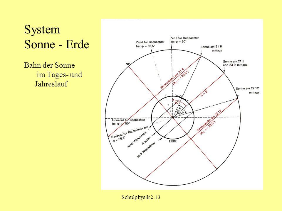 Schulphysik 2.13 System Sonne - Erde Bahn der Sonne im Tages- und Jahreslauf