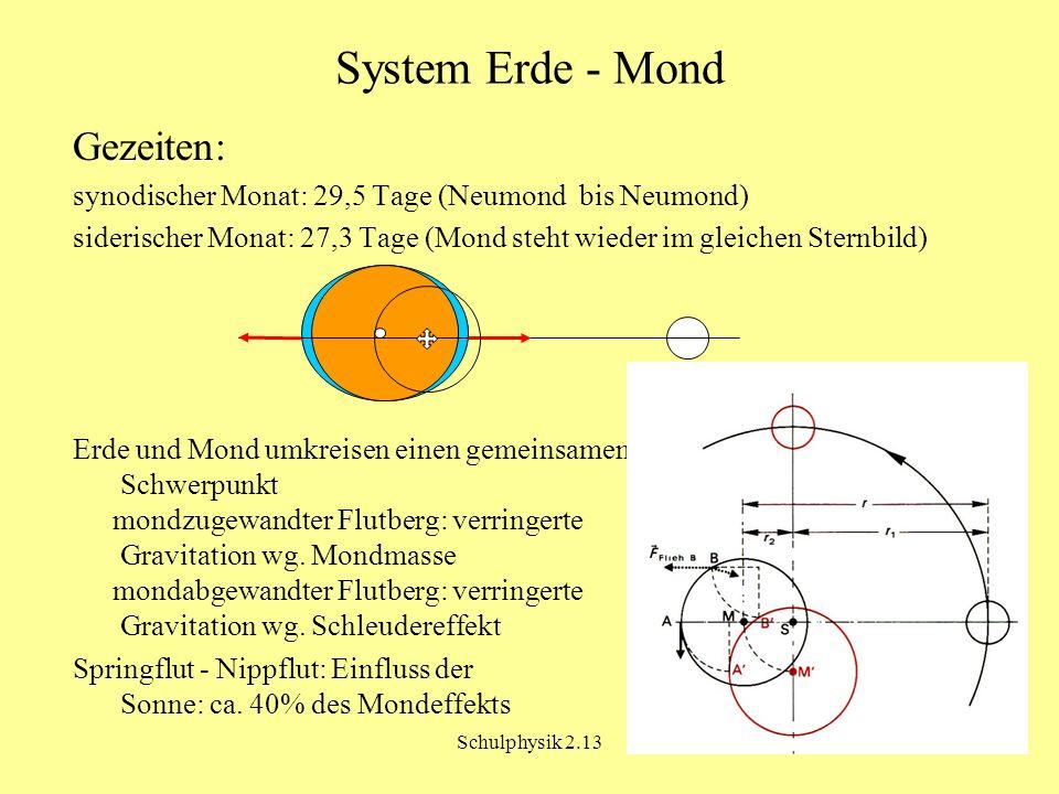 Schulphysik 2.13 System Erde - Mond Gezeiten: synodischer Monat: 29,5 Tage (Neumond bis Neumond) siderischer Monat: 27,3 Tage (Mond steht wieder im gleichen Sternbild) Erde und Mond umkreisen einen gemeinsamen Schwerpunkt mondzugewandter Flutberg: verringerte Gravitation wg.