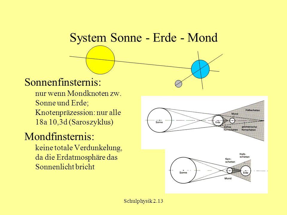 Schulphysik 2.13 System Sonne - Erde - Mond Sonnenfinsternis: nur wenn Mondknoten zw.