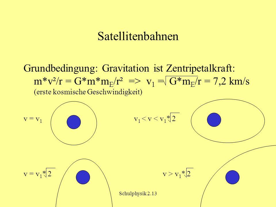 Schulphysik 2.13 Satellitenbahnen Grundbedingung: Gravitation ist Zentripetalkraft: m*v²/r = G*m*m E /r² => v 1 = G*m E /r = 7,2 km/s (erste kosmische Geschwindigkeit) v = v 1 v 1 < v < v 1 * 2 v = v 1 * 2 v > v 1 * 2