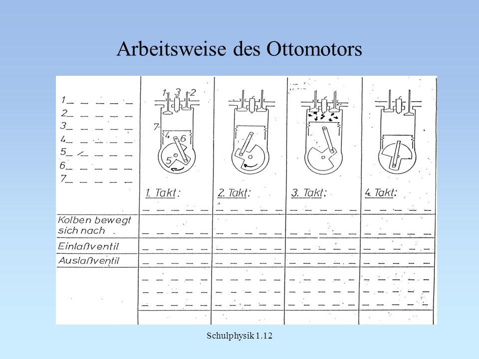 Schulphysik 1.12 Arbeitsweise des Ottomotors