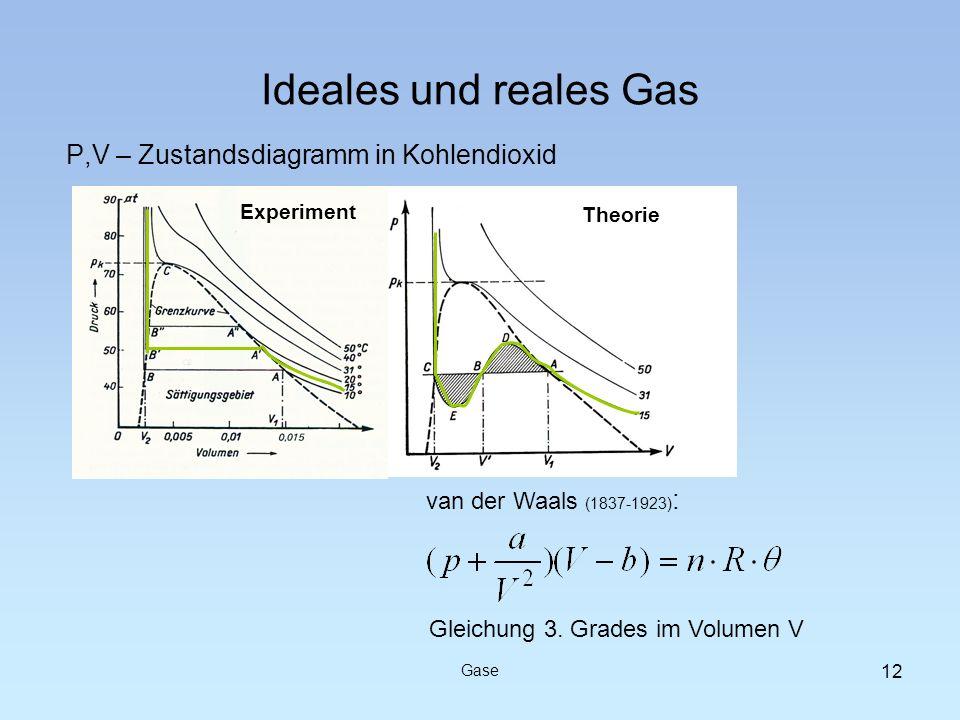 P,V – Zustandsdiagramm in Kohlendioxid Ideales und reales Gas Gase 12 Gleichung 3. Grades im Volumen V Experiment Theorie van der Waals (1837-1923) :