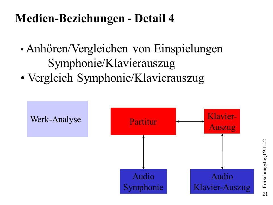 Forschungstag 19.1.02 21 Partitur Audio Symphonie Klavier- Auszug Audio Klavier-Auszug Medien-Beziehungen - Detail 4 Anhören/Vergleichen von Einspielu