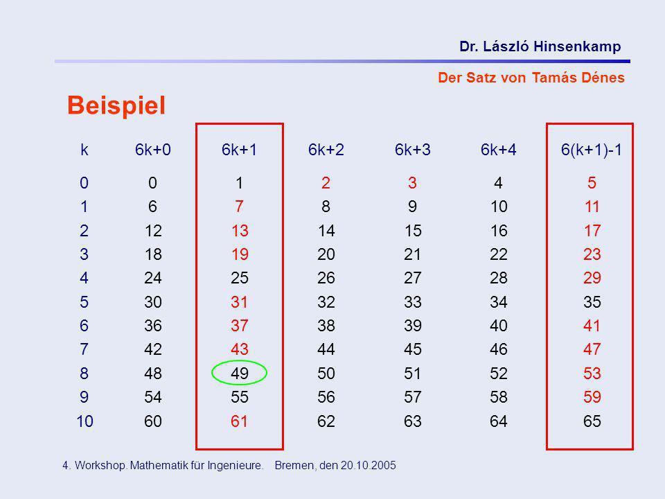 Dr. László Hinsenkamp 4. Workshop. Mathematik für Ingenieure. Bremen, den 20.10.2005 Der Satz von Tamás Dénes Beispiel k6k+06k+16k+26k+36k+46(k+1)-1 0