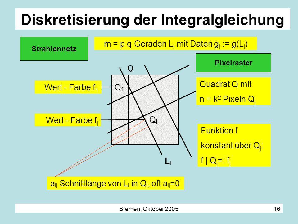 Bremen, Oktober 2005 16 Diskretisierung der Integralgleichung LiLi a ij Schnittlänge von L i in Q j, oft a ij =0 Q Q1Q1 QjQj m = p q Geraden L i mit D