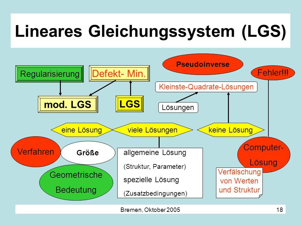 Bremen, Oktober 2005 18 Lineares Gleichungssystem (LGS) LGS Defekt- Min. Kleinste-Quadrate-Lösungen eine Lösung mod. LGS viele Lösungen keine Lösung a