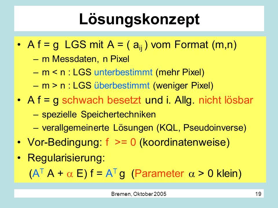 Bremen, Oktober 2005 19 Lösungskonzept A f = g LGS mit A = ( a ij ) vom Format (m,n) –m Messdaten, n Pixel –m < n : LGS unterbestimmt (mehr Pixel) –m