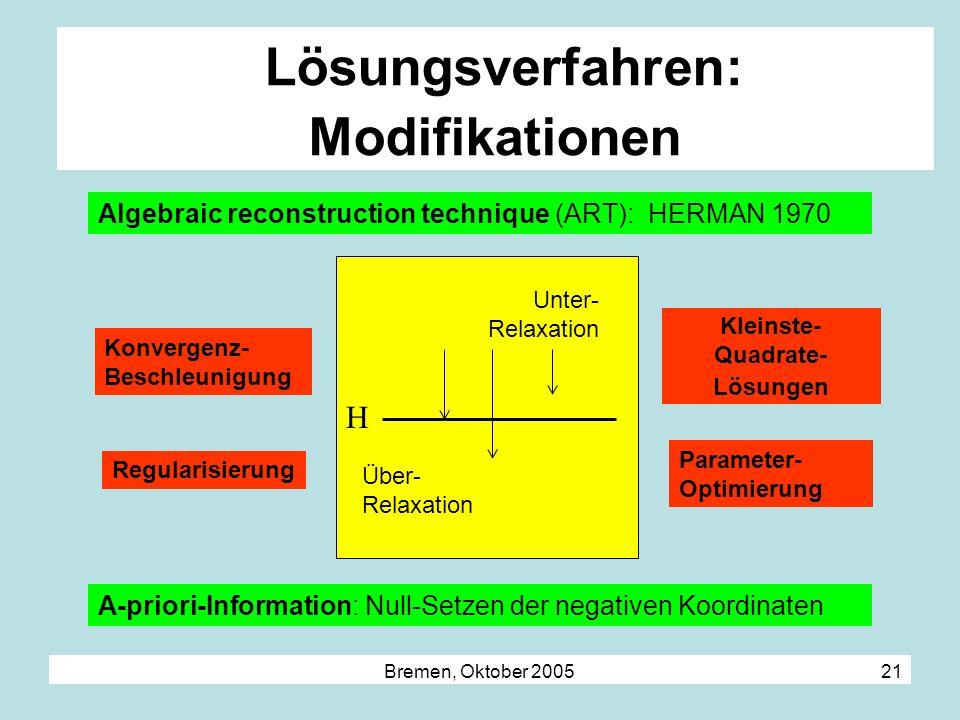 Bremen, Oktober 2005 21 Lösungsverfahren: Modifikationen Über- Relaxation Unter- Relaxation Algebraic reconstruction technique (ART): HERMAN 1970 A-pr