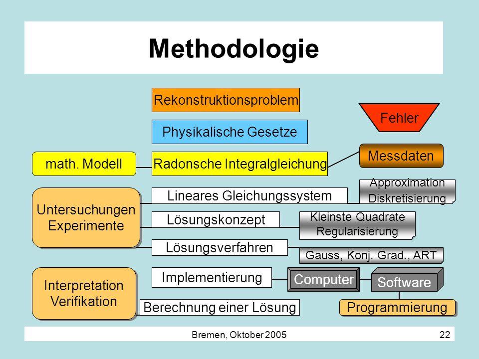 Bremen, Oktober 2005 22 Methodologie Rekonstruktionsproblem Radonsche Integralgleichung Lineares Gleichungssystem Lösungskonzept Lösungsverfahren Impl