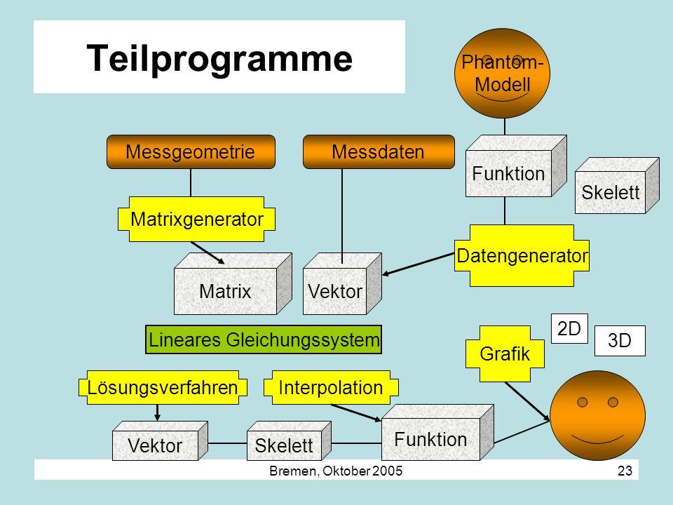 Bremen, Oktober 2005 23 Teilprogramme MessgeometrieMessdaten MatrixVektor Datengenerator Phantom- Modell Matrixgenerator Lineares Gleichungssystem Lös