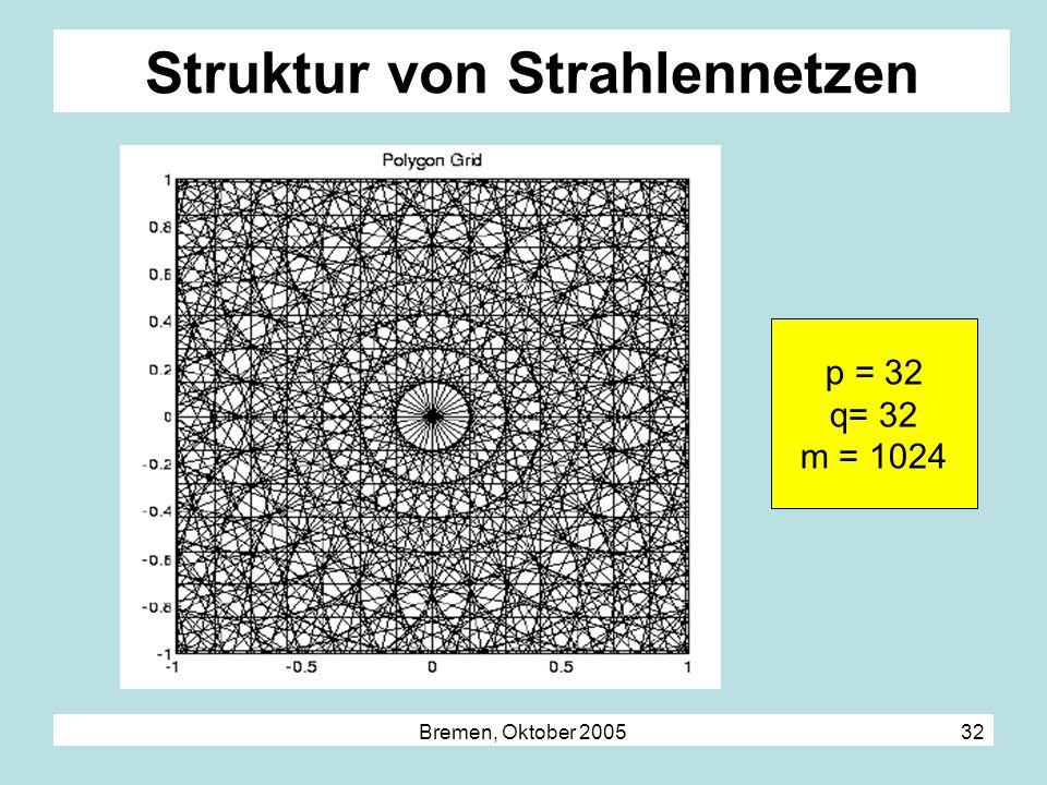 Bremen, Oktober 2005 32 Struktur von Strahlennetzen p = 32 q= 32 m = 1024